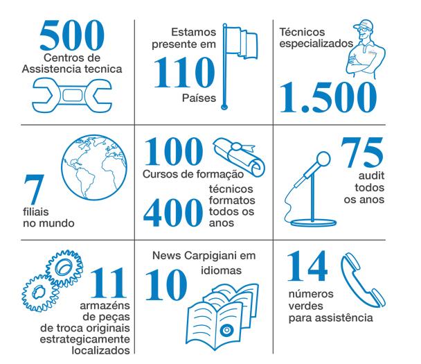 Carpigiani Services Figures